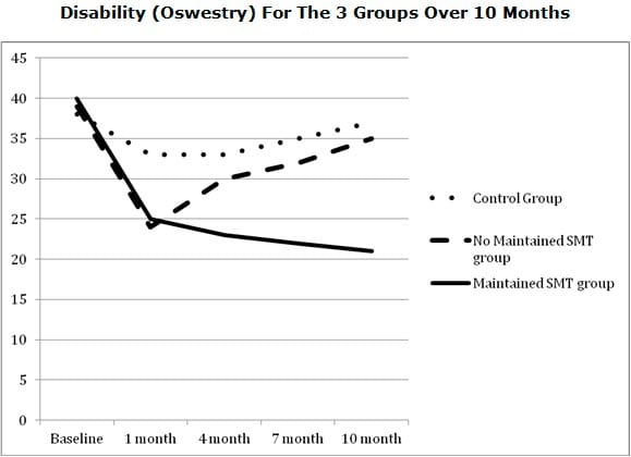 maintained smt group had less disability over time