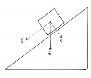 When a block is on an inclined plane, the vertical force of gravity (G) is broken into two vectors