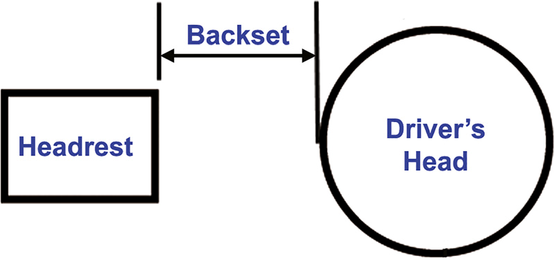 The backset is the distance between the driver's head and the head restraint (head rest) at the moment of vehicle collision. The greater the backset, the greater the stretch (strain) on the rectus capitis posterior minor muscles. Backset greater than 2.8 inches resulted in tearing of a few muscle fibers to complete rupture of the muscle and separation of the tendon at the posterior process of C1.